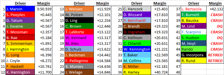 Race 3 full field.png