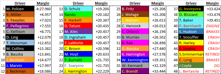 Race 1 full field.png