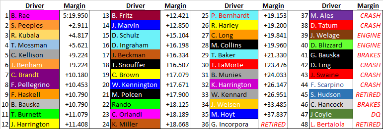 Race 2 full field.png